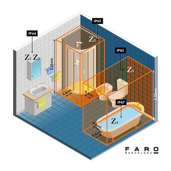 Protección IP en la seguridad de tu baño